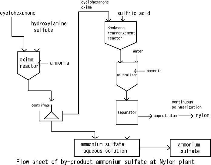 nylon production graph images