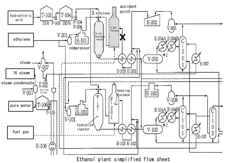 ethanol plant process flow diagram food ideas. Black Bedroom Furniture Sets. Home Design Ideas